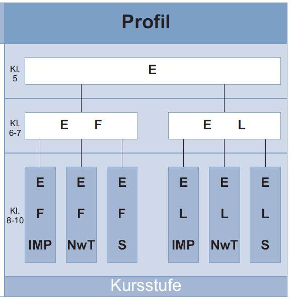 profil_whg